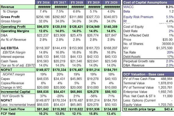 Three Statement Model with DCF Valuation