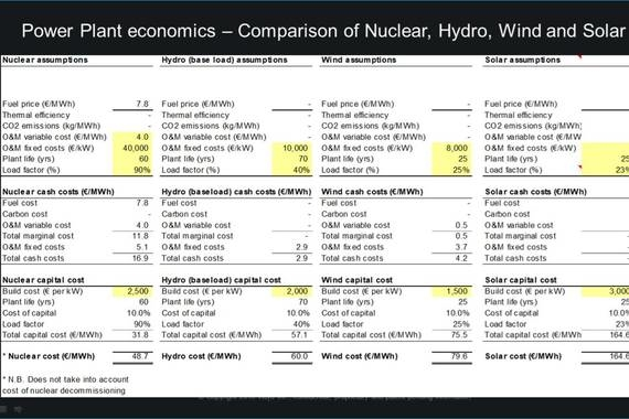 Comparative Economics of Power Plants