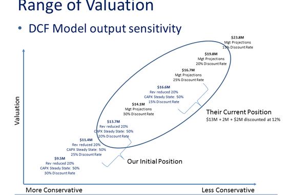 Acquisition Candidate Valuation and Structure Analysis