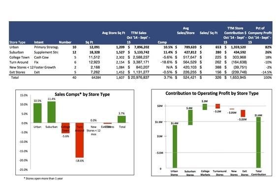 Real Estate Portfolio Profitability Analysis