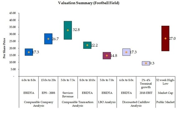 Equity Research Model