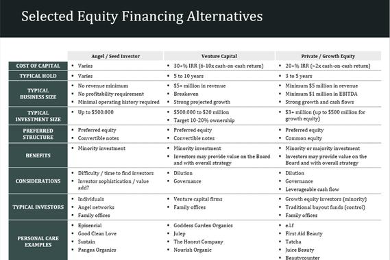 Capital Raising Materials