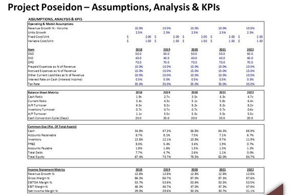 Operating Model and Valuation Analysis