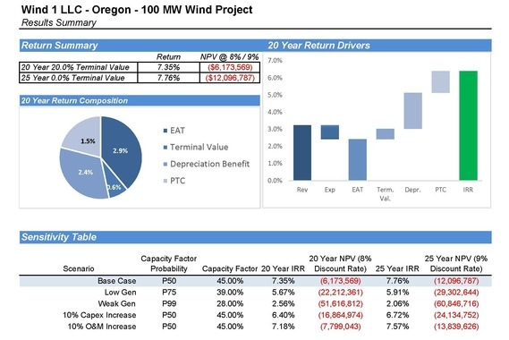 Wind Energy Pro Forma Investment Model