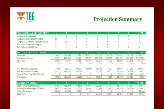 TBG Development Financing Projection