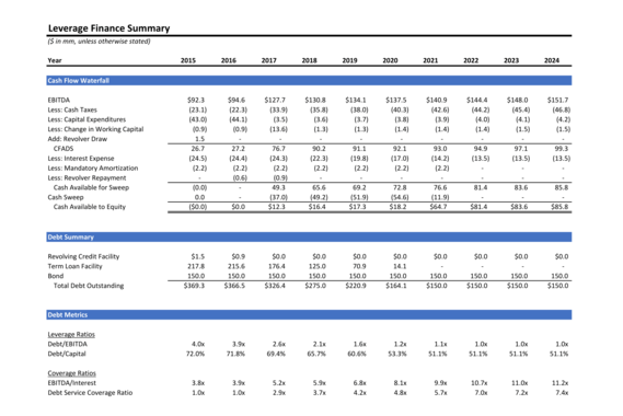 Leverage Finance Analysis