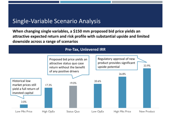 Valuation Risk Scenario Analysis