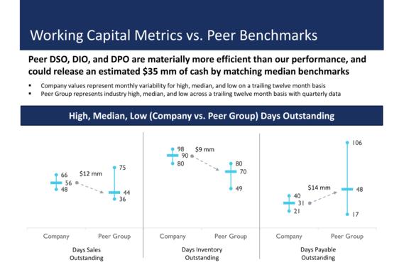 Working Capital Optimization