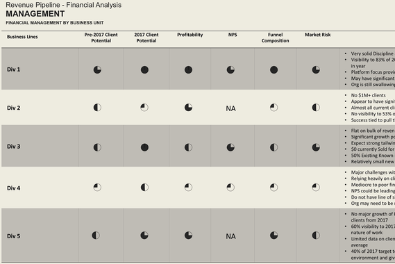 Due Diligence Model and Industry Analysis