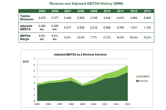 Private Equity Investment Memorandum and Company Valuation