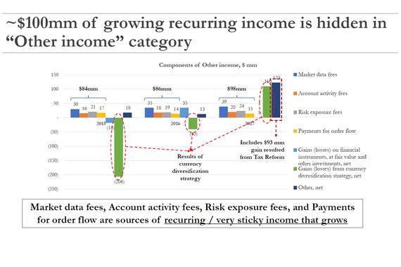 Investment Idea Presentation of Interactive Brokers Stock (IBKR)