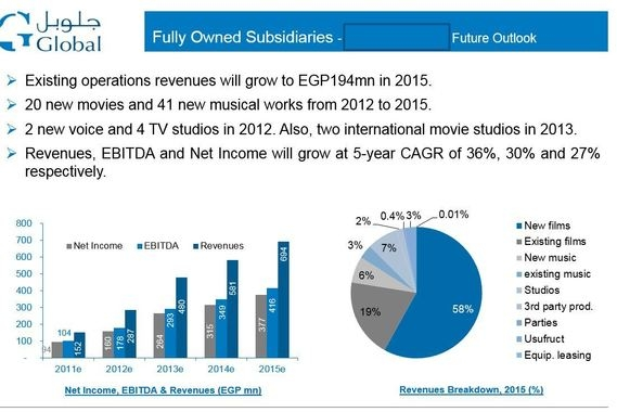 Media Group - Acquisition Valuation and Deck