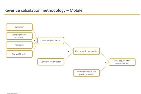 Graphic Business Model Representation