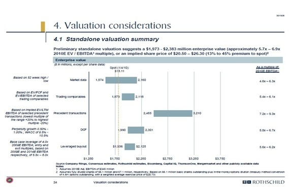Multicriteria Company Valuation