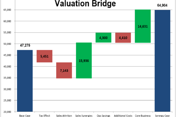 DCF and Valuation