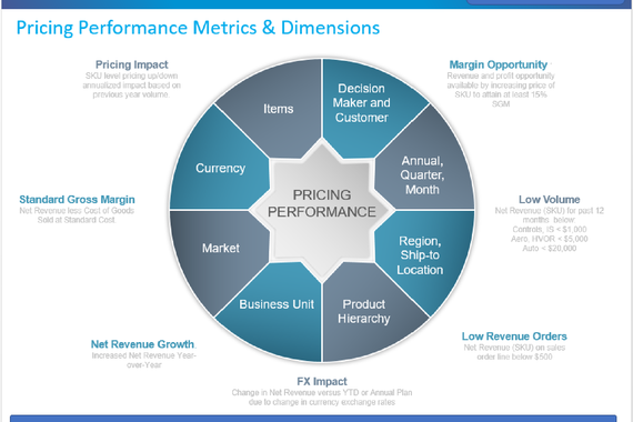 Pricing and Gross Margin Optimization