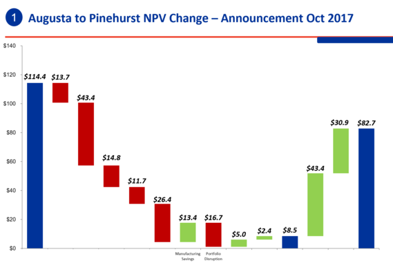 NPV Value Driver Bridge