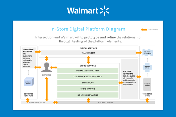 Walmart Digital Roadmap