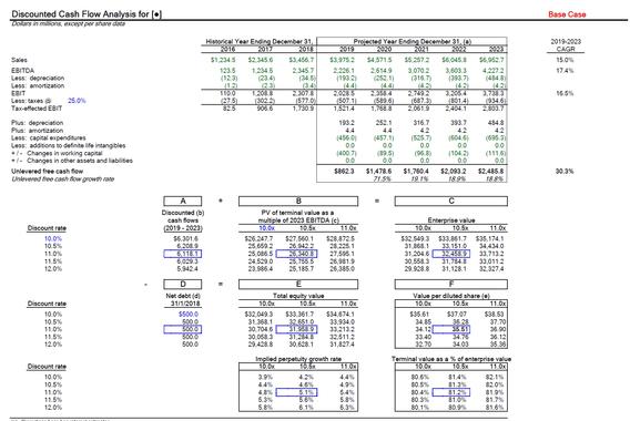 DCF Sensitivity Analysis