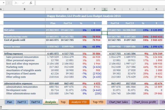 Operational Level Financial Model/Budget