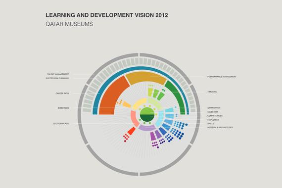 Data Visualisation and Presentation Decks