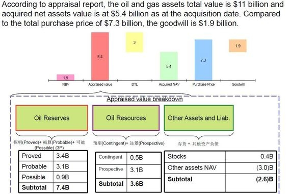 Finance Integration: $7.3 Billion Acquisition of a Swiss-based Oil and Gas Upstream Operator