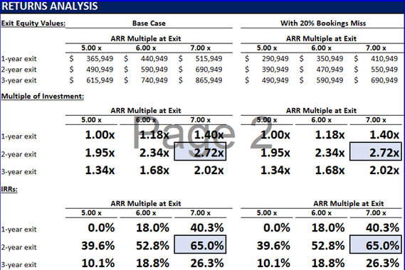 Returns Analysis for a Growth Equity Investment