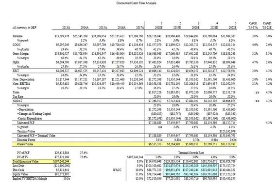 Three-statement Valuation Model