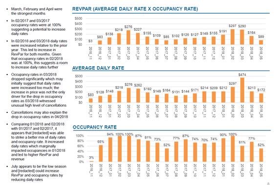 Analysis of Two Short-term Rental Properties