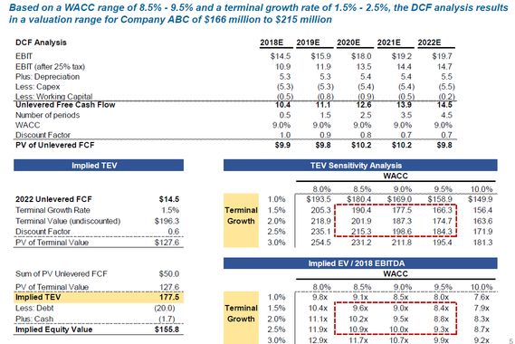 Financial Forecast Summary and DCF Valuation for a Consumer Products Company