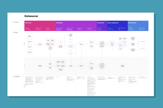 IWG Flexible Workspaces - Service Design, Web, and App