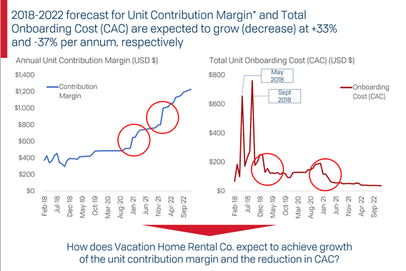 Due Diligence for a Chicago VC on the Vacation Home Rental Marketplace