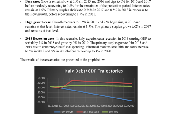 Analysis and Modeling of Italian Debt Sustainability