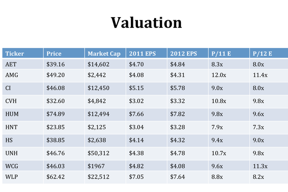 Managed Care Stocks Valuation and Investment Thesis