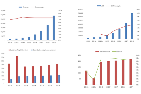 SaaS Financial Model with DCF Valuation