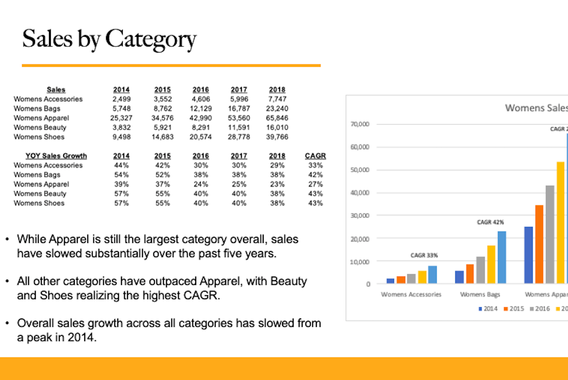 Product Category Analysis for Online Retailer