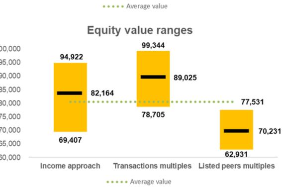 Valuation Results Summary
