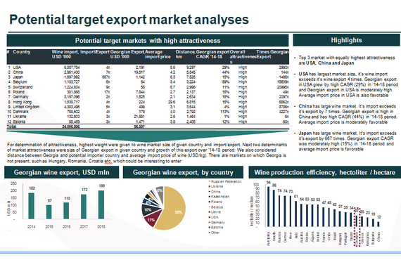 Investment Case: The Identification and Export Markets Analysis of Acquisition Targets