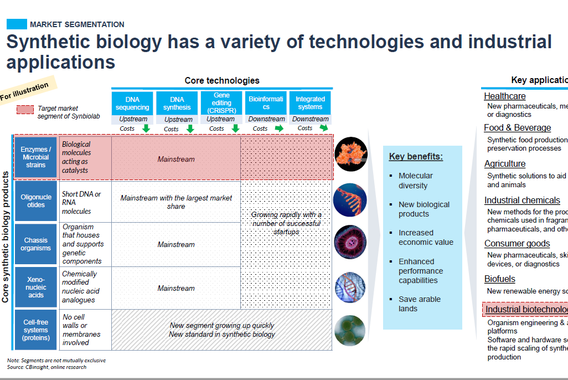 Synthetic Biology Industry Investment Research