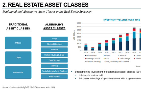Real Estate Asset Class Presentation