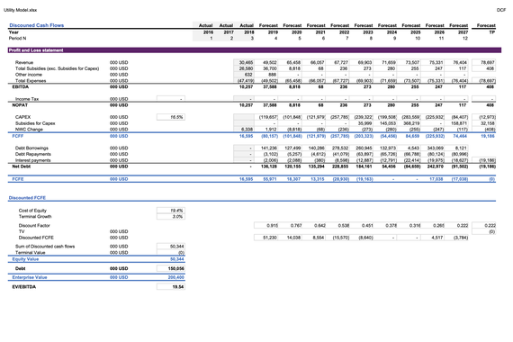 Financial Model for Utility Company