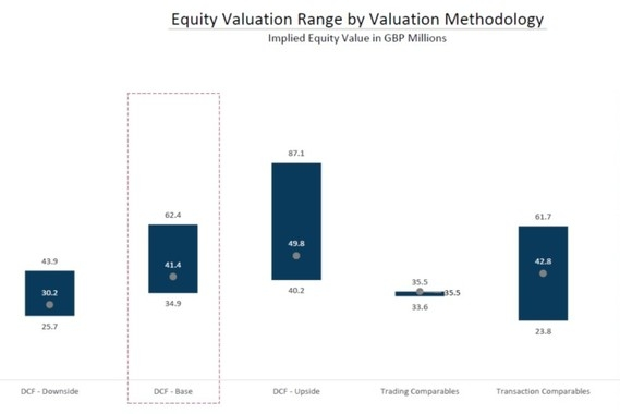 Company Valuation Deck