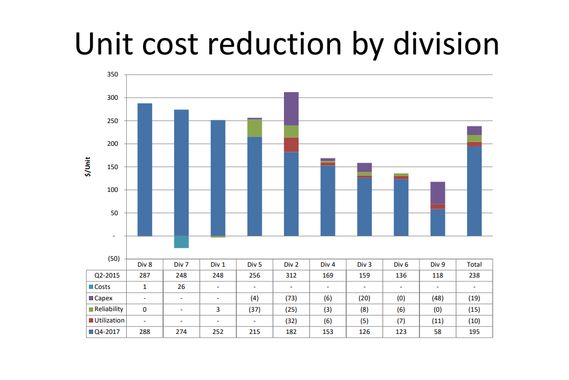 Projections of Cost Reduction Initiatives by Division