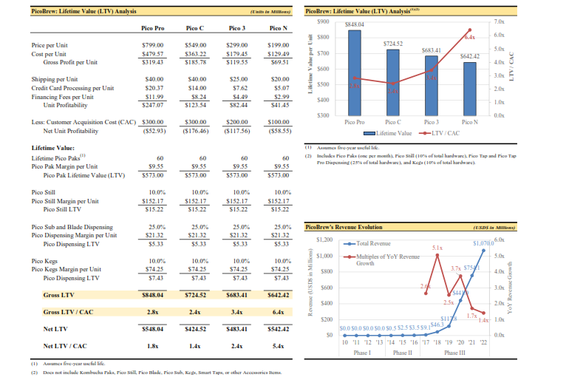 PicoBrew | Series B Capital Raise