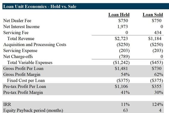 Loan Product Unit Economic and Pricing Analysis