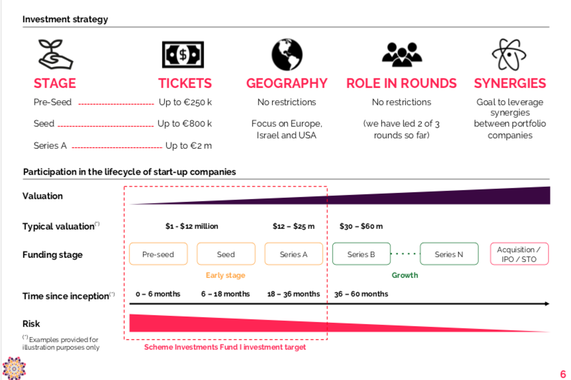 €50 Million VC Fund Marketing Documentation