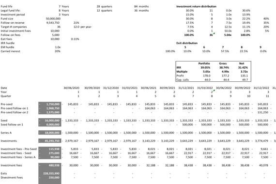 €50 Million VC Fund Financial Model