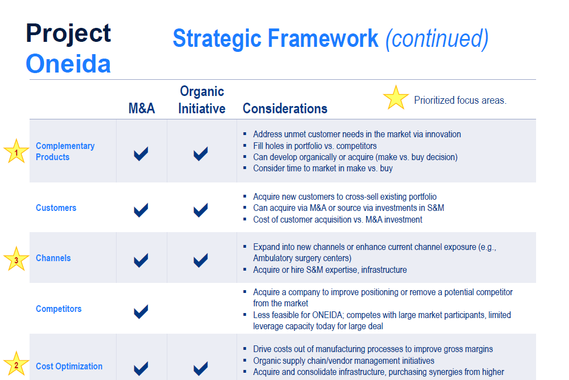 Medical Device Company Strategic Review and Model