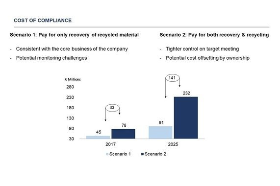Financial Impact of the European Commission's Circular Economy Regulations on a Beverage Bottling Company