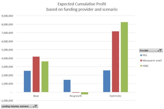 Funding Alternatives for an Asset-Based Lender